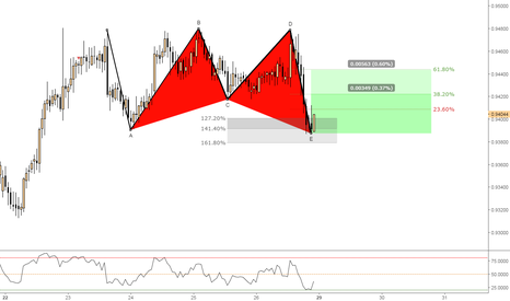 NZDCAD: (1h) Bullish Butterfly @ abcde pattern completion...