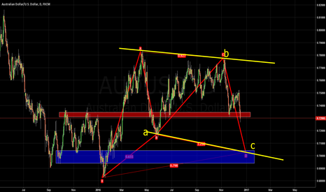 AUDUSD: AUS/USD Trading Plan