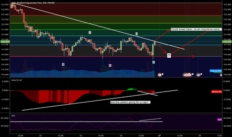 USDJPY: USD/JPY - Elliot Wave - Fibonacci - H4 + H1 Analise