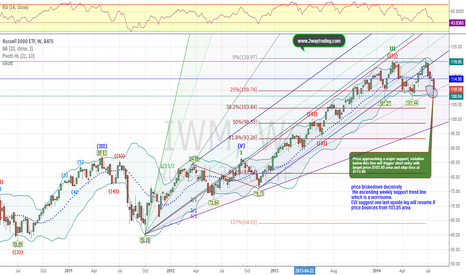 IWM: $IWM breakdown may not last that long
