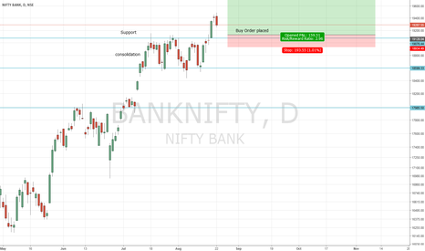 BANKNIFTY: Waiting to buy at flip support