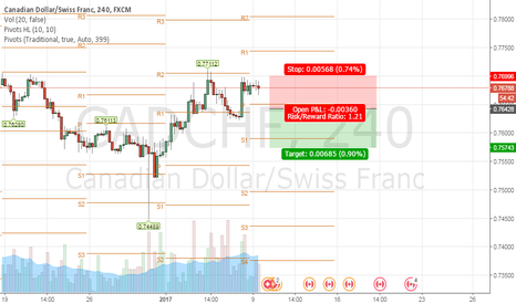CADCHF: SELL @0.76428 SL @0.76996 TP@0.75743