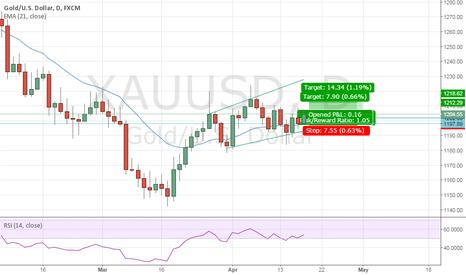 XAUUSD: Long position