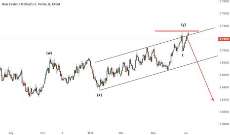 NZDUSD: NZD/USD - Wave 2 complete