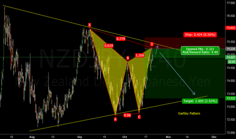 NZDJPY: Gartley Pattern on NZDJPY