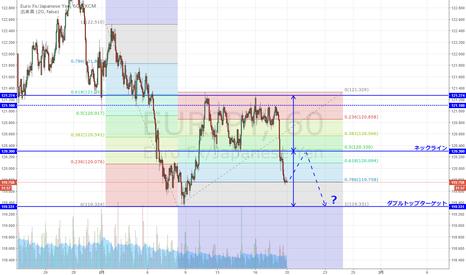 EURJPY: ユーロ円 上昇分の78.6戻しで一服