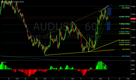 AUDUSD: AUDUSD moves next week
