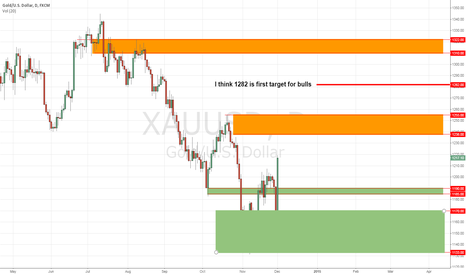 XAUUSD: GOLD Important Support and resistence Area