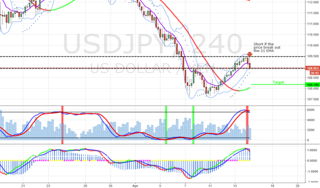 USDJPY: SHORT IN THE USDJPY - 4 HOURS CHART
