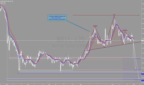 B61!: British Pound analysis - Sell