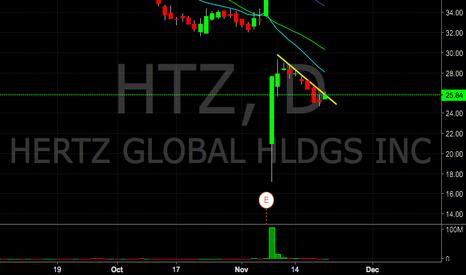 HTZ: HTZ resistance line breakout