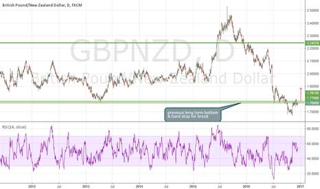 GBPNZD: GN long update