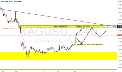XAGUSD: XAGUSD Silver 4hr pending orders to buy and sell