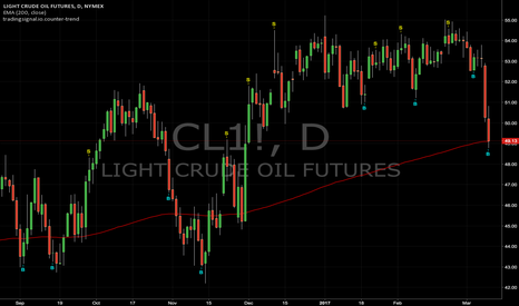 CL1!: Counter-trend signals : CL1! (Daily)