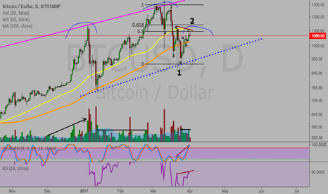 BTCUSD: Is bitcoin forming a right shoulder?