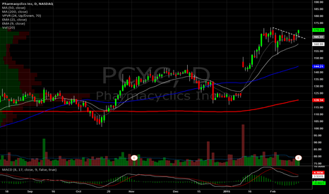 PCYC: Pharmacyclics Daily. New highs?