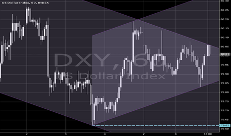 DXY: $DXY $USDX