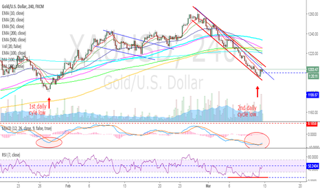 XAUUSD: GOLD - Call of the cycle low