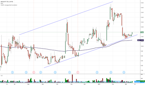 MTR: $MTR looks good, room to play