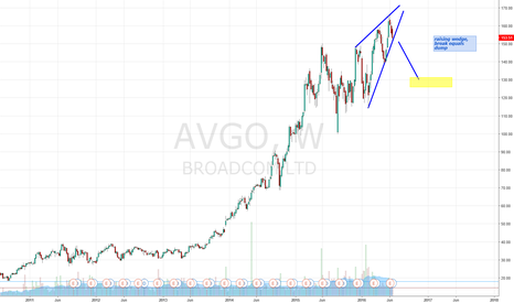 AVGO: raising wedge AGVO