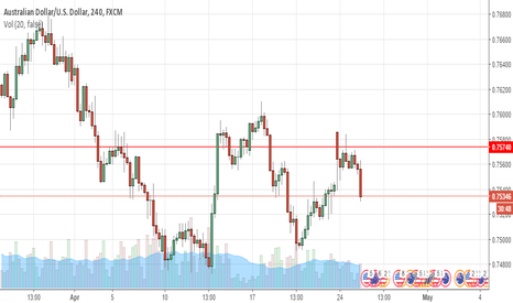 AUDUSD: buy stop the red line