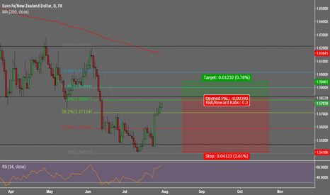 EURNZD: EURNZD Short At Resistance
