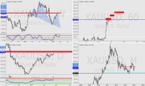 XAUUSD: GOLD has a potential to go south from current levels