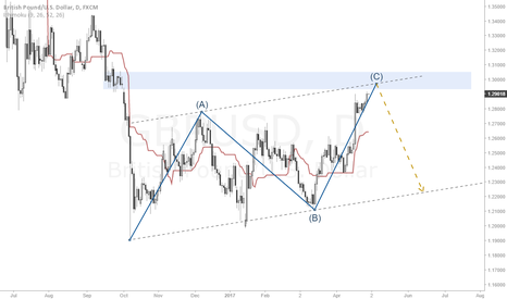 GBPUSD: Has the GBPUSD Bear trend come to an end?