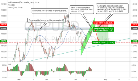 GBPUSD: GBPUSD headng to resistance - Sell at SR Zone