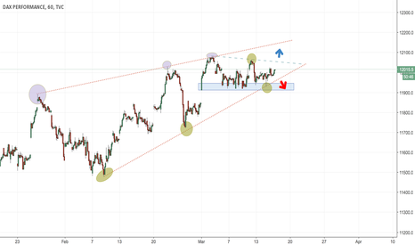 DAX: DAX Trade the Breakout