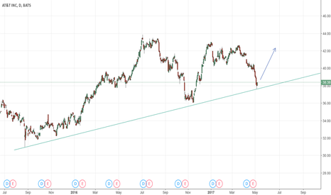 T: T Possible Up Move