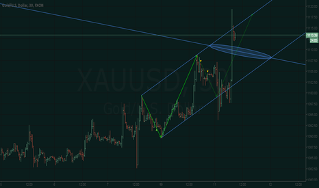 XAUUSD: XAU/USD - through the resistance