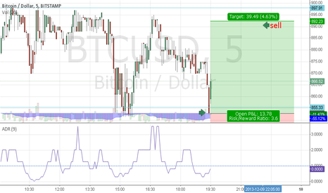 BTCUSD: going long a little bit