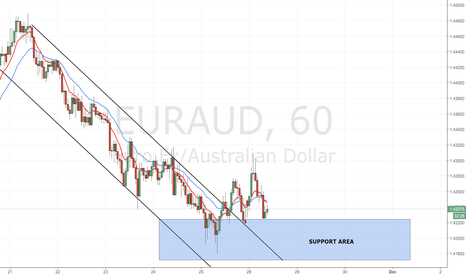 EURAUD: EUR / AUD has made the breakout of the bearish channel.