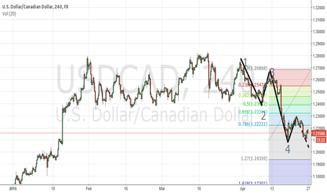 USDCAD: Correction of fibo numbers