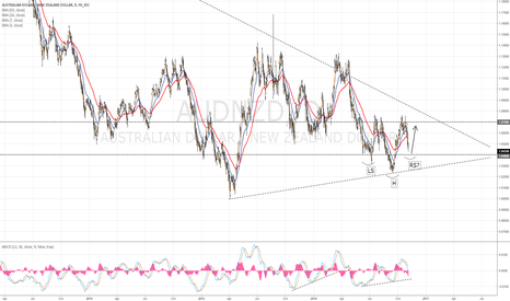 AUDNZD: AUD/NZD Head and shoulder pattern