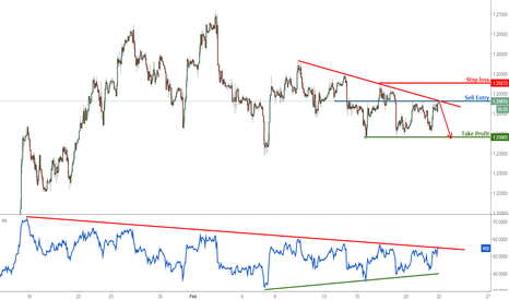 GBPUSD: GBPUSD below major resistance, remain bearish