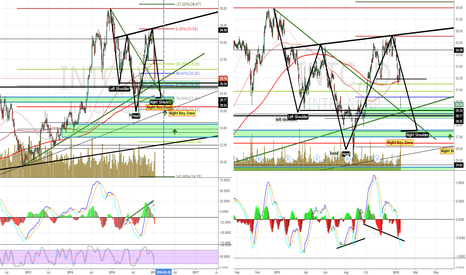 INTC: INTC: Weekly and Monthly Analysis