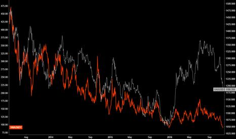 XAUUSD: Intermarket Analysis - Gold vs US02Y