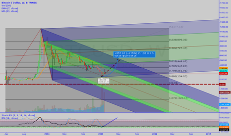 BTCUSD: Another Optimistic View