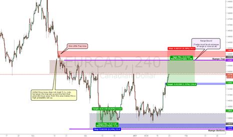 EURCAD: EURCAD Sell - Bull Trap