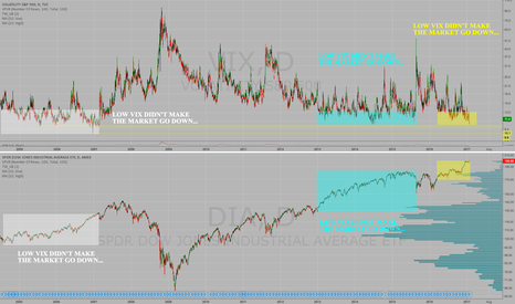 DIA: What so much FEAR about LOW VIX readings???