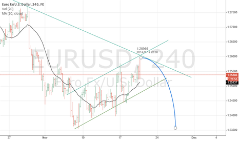 EURUSD: EURUSD ready for bear move after correction