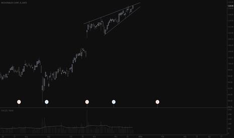 MCD: Rising wedge.