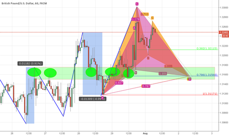 GBPUSD: Different types of analysis confluence at one level