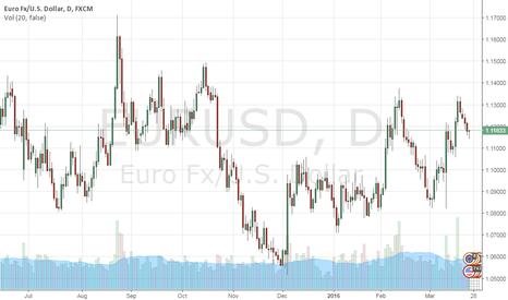 EURUSD: Quick look – EUR/USD