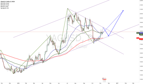 XAGUSD: XAGUSD Weekly by iBrokers