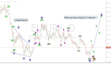 EURJPY: C wave of Flat correction (II) rising soon