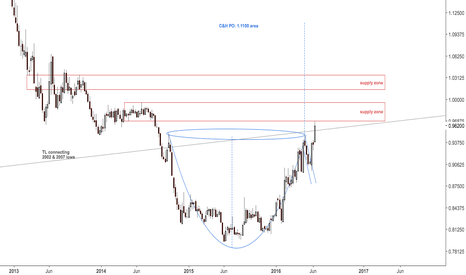 J61!: Yen first time at 2014 supply zone