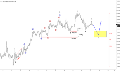 USDCHF: USDCHF Trading In A Correction
